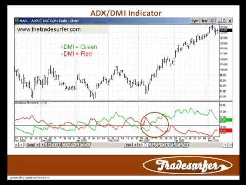 ADX Indicator Video Tutorial