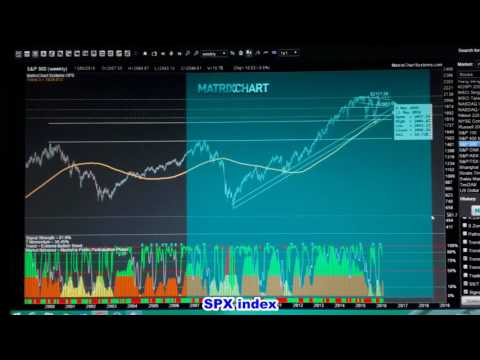 Preview Market Outlook & Singapore Stocks - 16 May - 31 May 2016 - BY ALAN DETLON