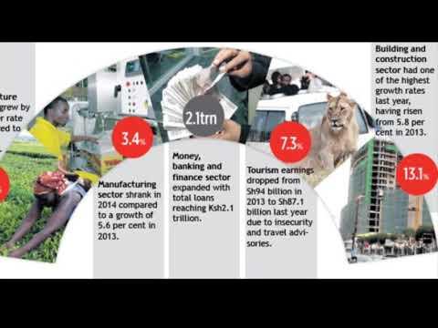 Kenyan economy