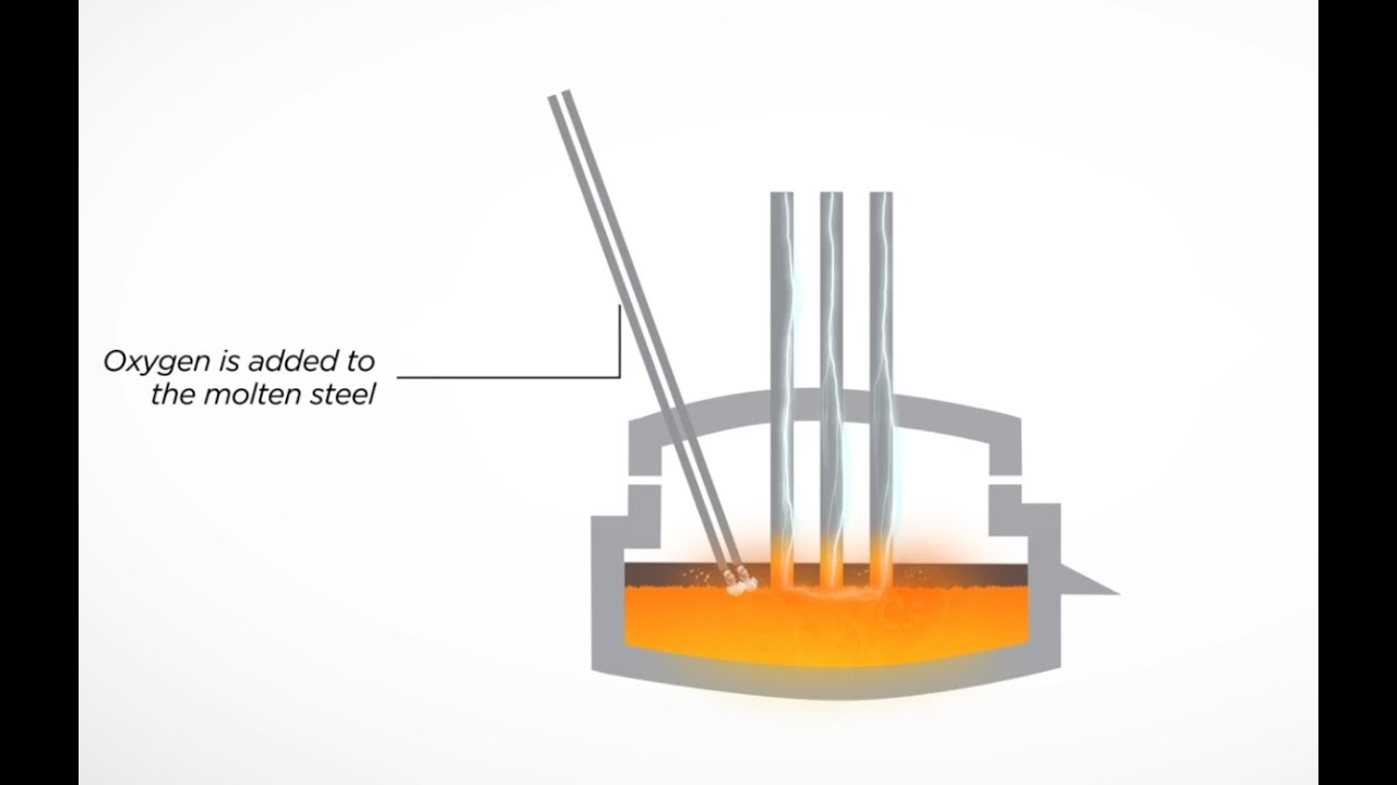 Electric    Arc Furnace Steel Slag  EAF   YouTube