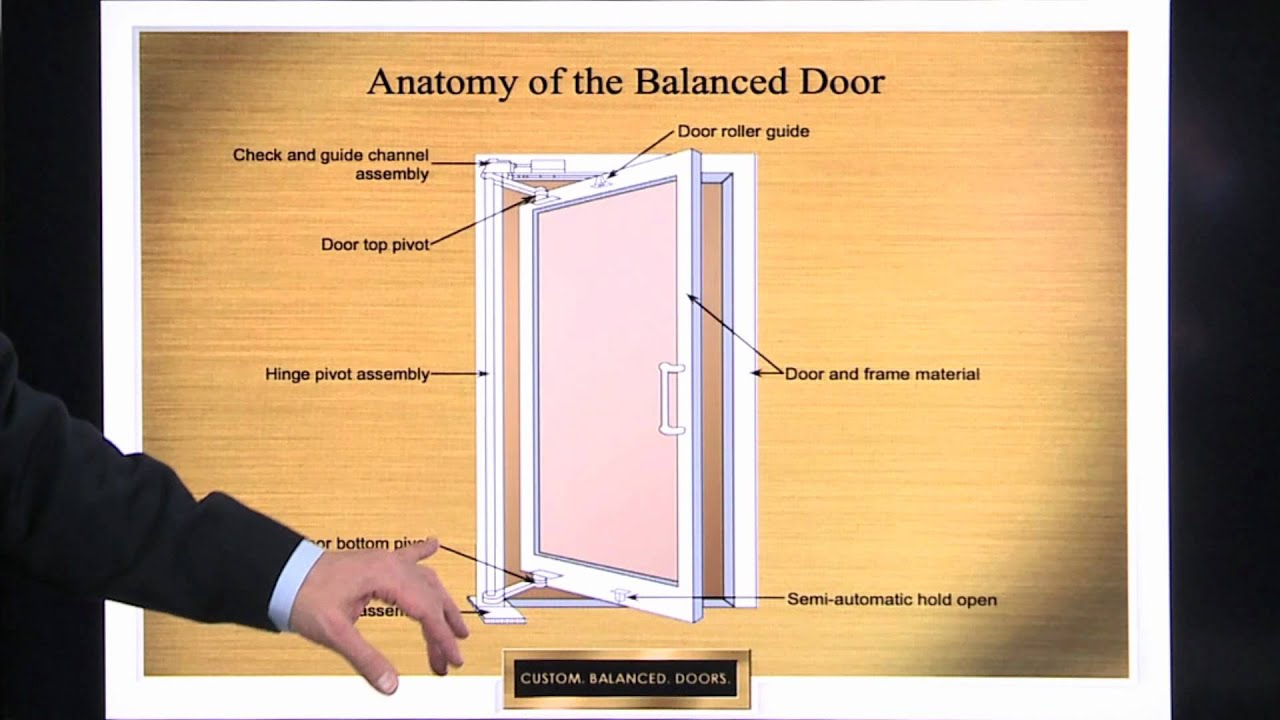 Definition And Anatomy Of A Balanced Door System Ellison