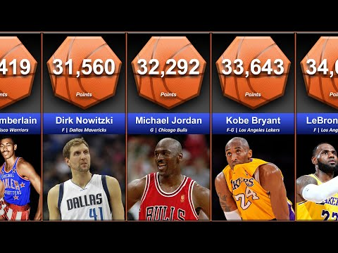 NBA All Time Scoring Leaders Comparison
