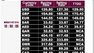 Currency Rate Today || Western Union Online FX|| Send a Money Transfer | Foreign Exchange