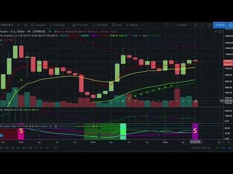 CTT Monthly Close quarter half Bitcoin & Cryptocurrency technical analysis crypto market update TA