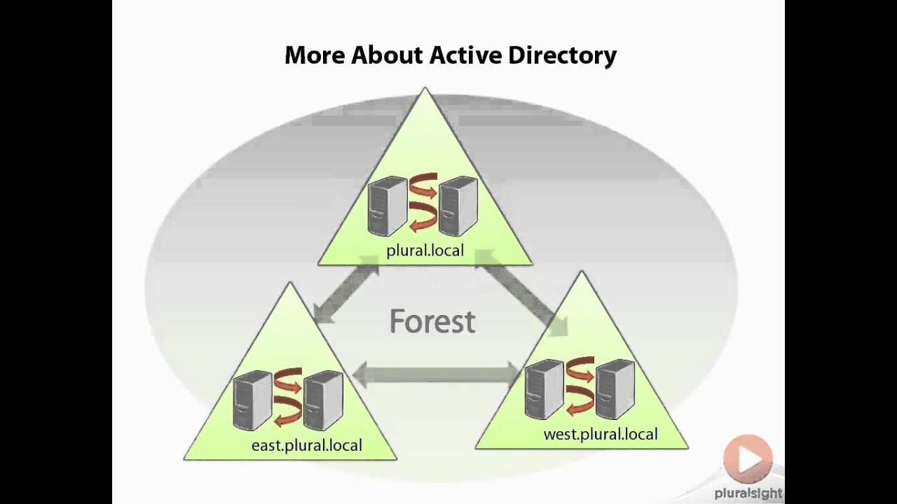 18 Introducing Samba 4 and Active Directory by SQL Server 2014  Administration New Features