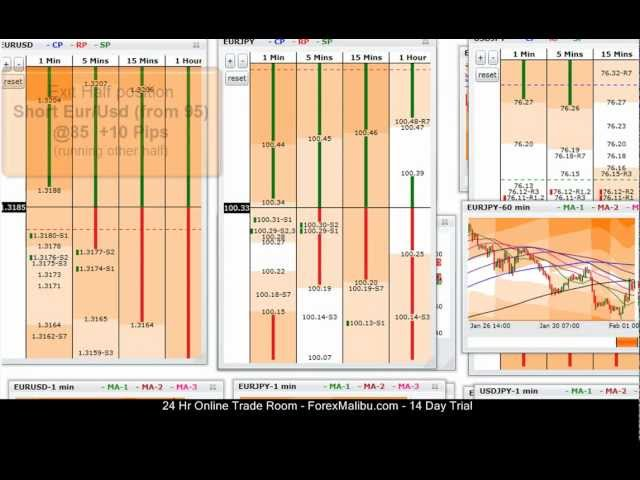 Feb 1, 2012 Tiger Grids Live Forex Trading Training Room Session – Short Eur/Usd O2W