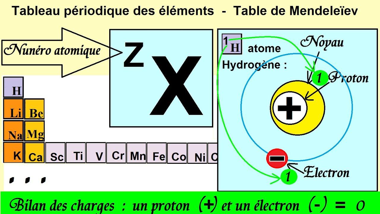Initiation au num ro atomique et tableau p riodique qcm for V tableau periodique
