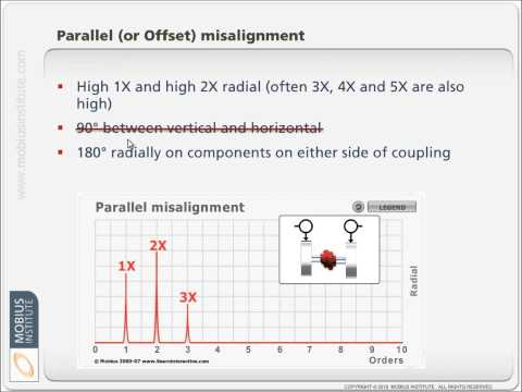 Vibration Analysis Know-How: Diagnosing Misalignment