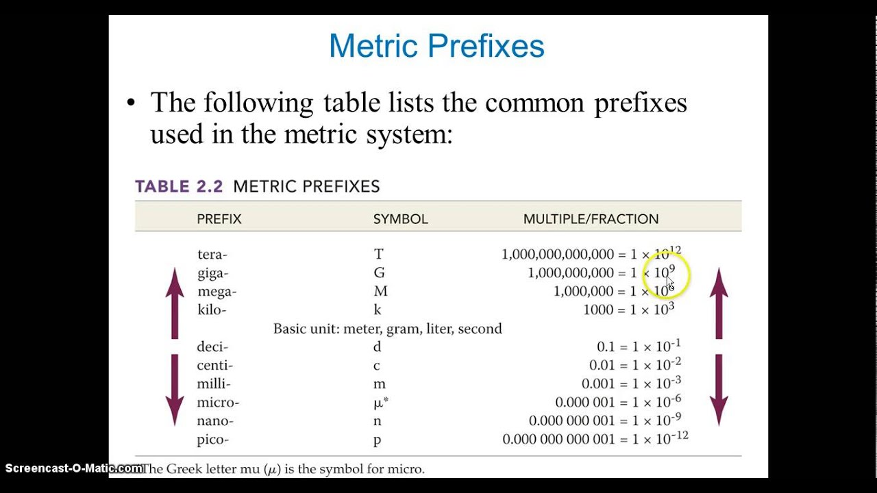 Chapter 2 The Metric System Youtube