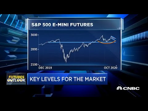 How to trade E-Mini S&P 500 Futures with Bill Baruch on CNBC