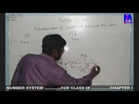 Class IX-Chapter 1: number system  part 1- real numbers explained
