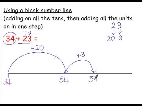 Addition 4 Using A Blank Number Line Adding On The Tens And Units In