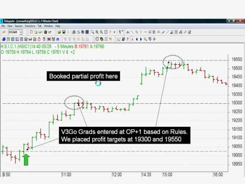 V3Go Methods helped Indonesia Trader made US$3000!