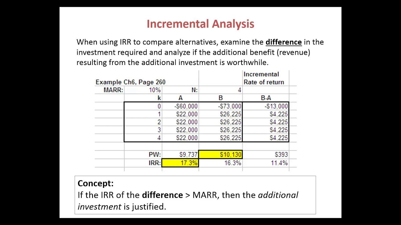 Internal rate of return: the concept and calculation 87