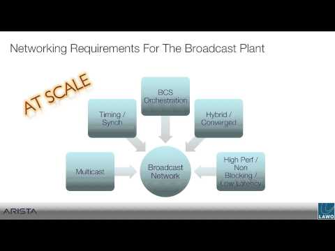 Frame Accurate Video Routing with IP-based Broadcast Infrastructure