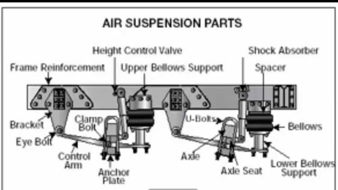 Cdl Pre Trip Inspection Diagram Solenoid Switch Wiring Part 3 Youtube