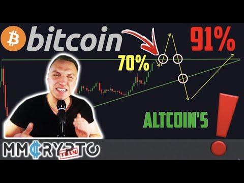 CRAZY Bitcoin Chart Shows EXACTLY WHEN Altseason!!!