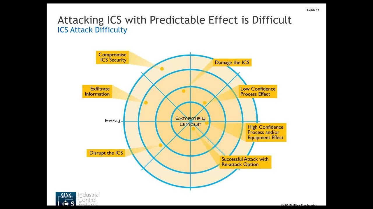 What is ICS security (industrial control system security
