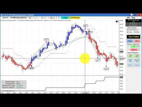 Algorithmic Trading, Ninjatrader Strategy