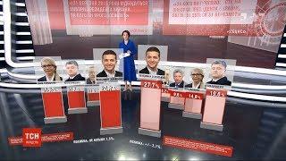 Президентські рейтинги: Зеленський закріпив за собою лідерство – дослідження