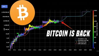 Bitcoin Is Back | Why It's Time To Start Paying Attention