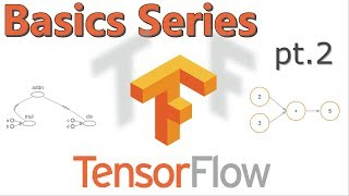 Tensorflow Basics Tutorial Series - (Pt.2) Logistic Regression with MNIST