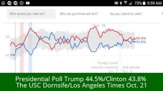 Presidential Poll Trump 44.5%-43.8% USC Dornsife/Rasmussen Poll Trump 43% to 41% lead
