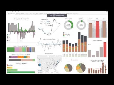 CFO Dashboard created using DataSelf out of the box solution for Tableau