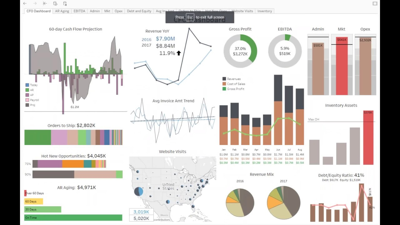 Dashboard and Report Samples for Financials