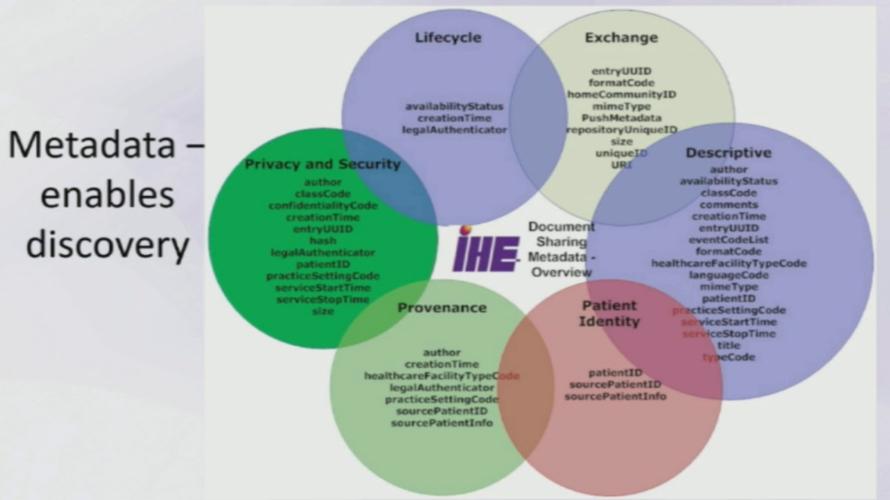 IHE Profiles and FHIR (2)