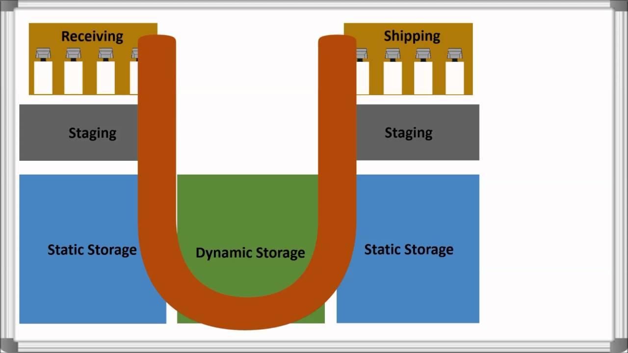 Warehouse Layout  U0026 Product Flow Options