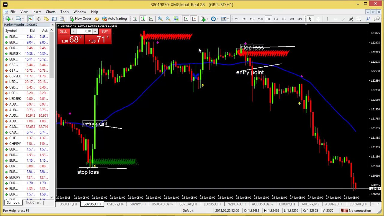 Forex Trade Entry Points and Timing - Forexearlywarning