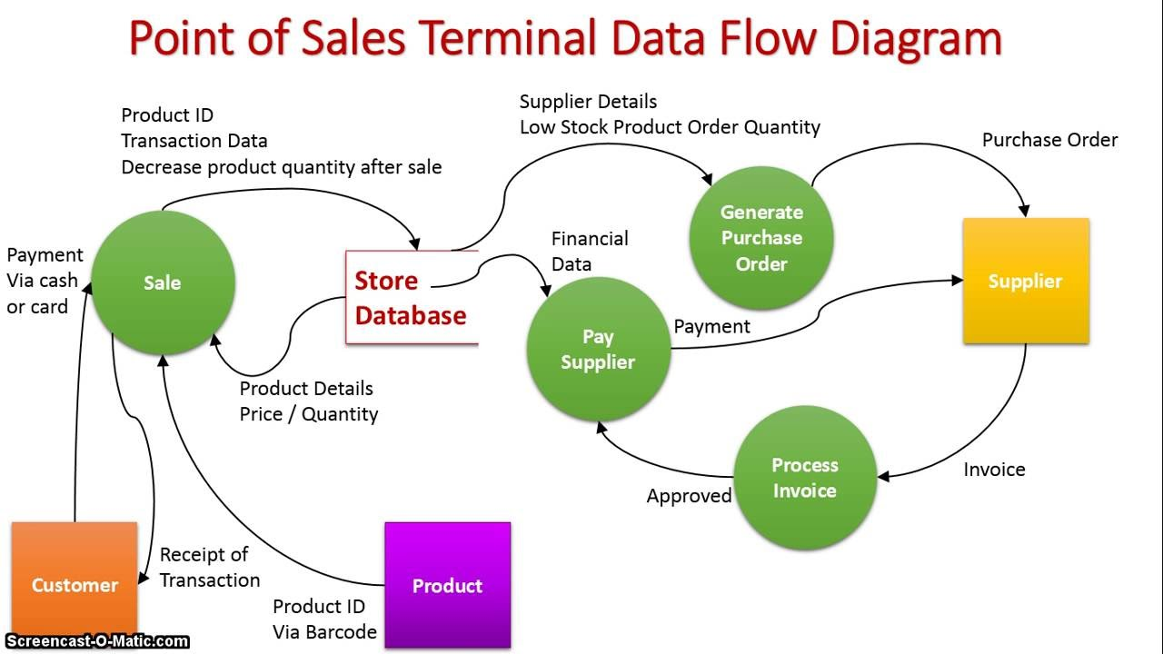 Sales Process Flow Diagram Examples Electric Dryer Cord Wiring Real Time Tps: Point Of Terminal - Youtube