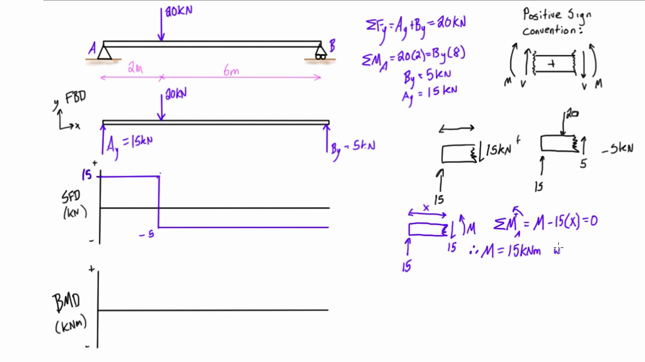 shear force and bending moment diagrams example 1 single point rh youtube com bending moment diagram frame examples bending moment diagram explained