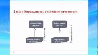 Постановка управленческого учета. Часть 1(, 2015-05-08T10:50:05.000Z)