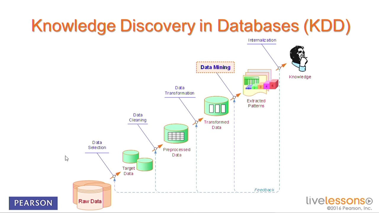 Dissertation knowledge discovery in databases