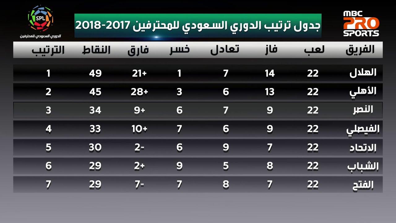 جدول ترتيب الدوري السعودي للمحترفين بعد نهاية الجولة 23