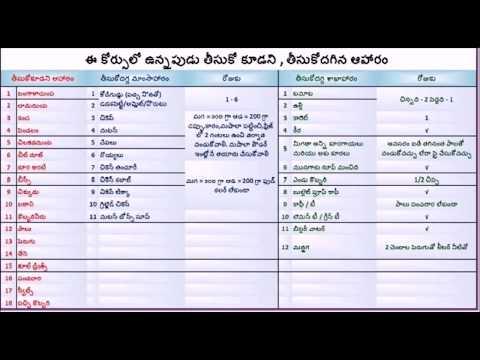Player veeramachaneni ramakrishna   diet plan for diabetis and weight loss brief list in telugu also download rh musicbaby