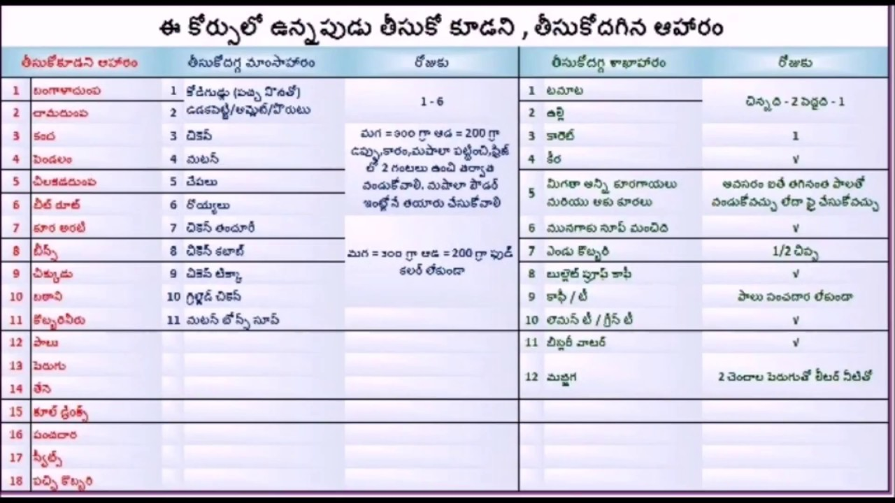 Veeramachaneni ramakrishna   diet plan for diabetis and weight loss brief list in telugu also rh youtube