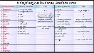 Veeramachaneni ramakrishna   diet plan for diabetis and weight loss brief list in telugu also diabetic day protein rh netwaybsb