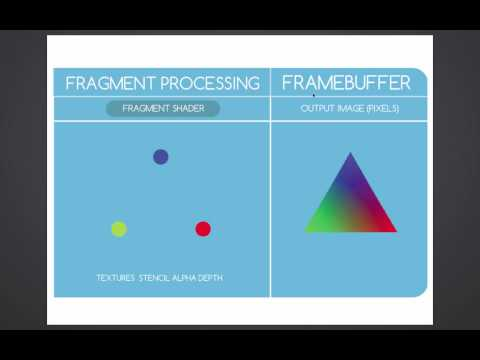 Understanding the Graphics Pipeline