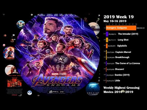 Highest Grossing Movies 2010- 2019  Weekly Box Office Ranking | Avatar To Avengers Endgame