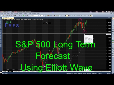 S&P 500 Long term forecast using Elliott Wave Principles   American Stock Market
