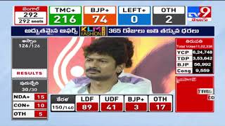 DMK and allies take control, lead in over 140 seats : Tamil Nadu Election Results 2021 - TV9