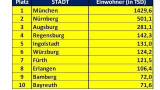 Die größten Städte in Bayern