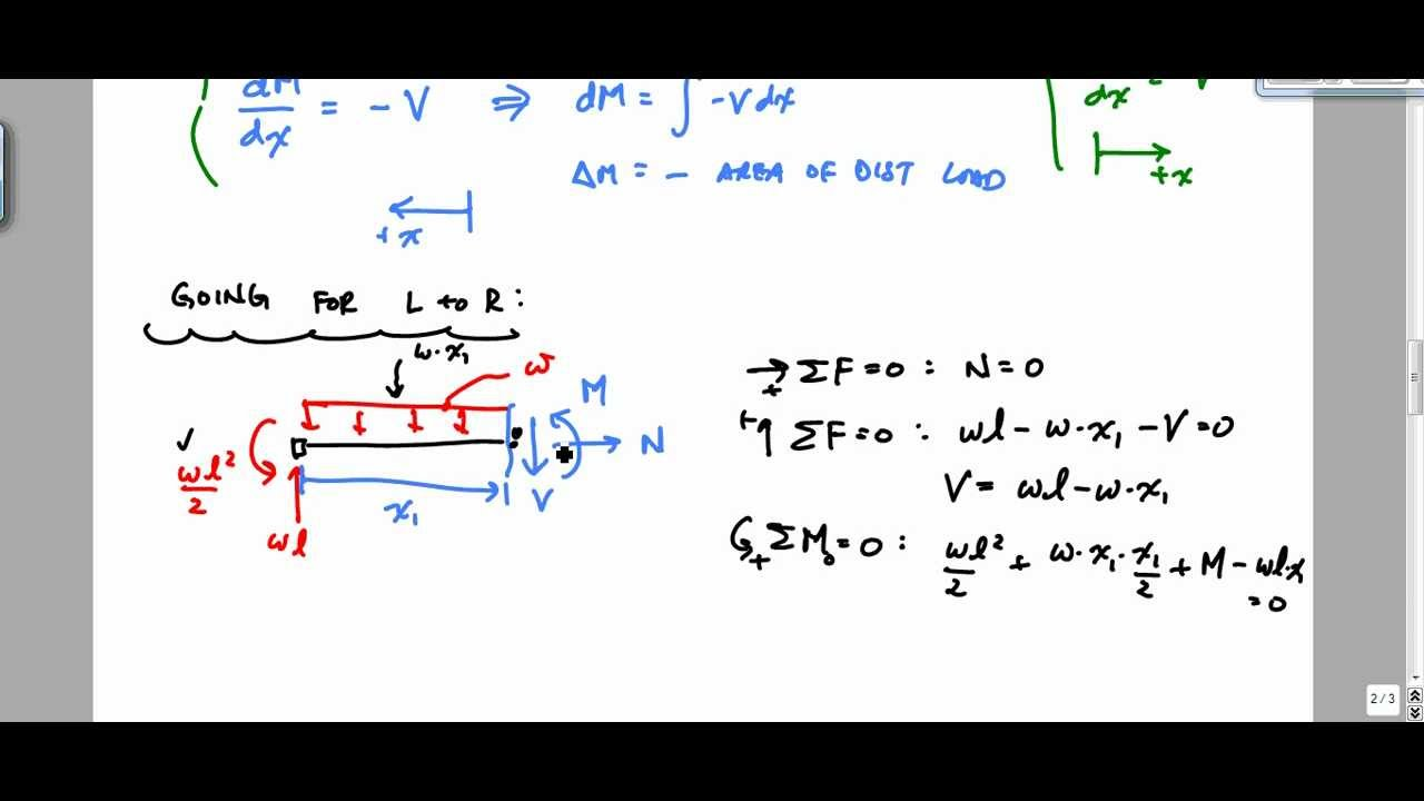explaining shear and moment diagrams graphically structural rh youtube com Beam Shear and Moment Diagrams Common Shear and Moment Diagrams