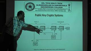 PRIVATE & PUBLIC KEY CRYPTOGRAPHY AND RSA ALGORITHM BY PROF Dr A RENGARAJAN