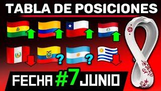ANALISIS | Tabla POSICIONES FECHA #7 y Partidos FECHA #8 | ELIMINATORIAS Junio 2021