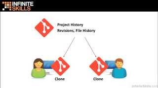 Learning Git Tutorial   Introducing Git And Source Control