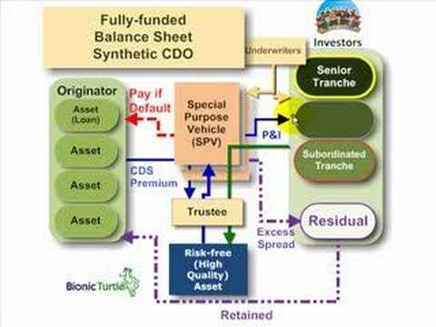 Synthetic collateralized debt obligation (synthetic CDO)